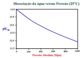 Dissociação água versus Pressão