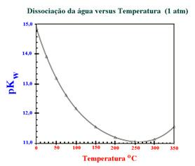Dissociação água versus Temperatura