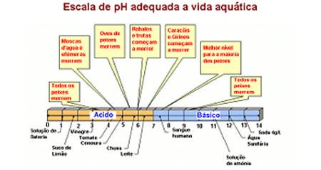 Escala da pH adequada a vida aquática