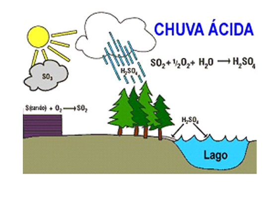 Variação do pH água do Mar