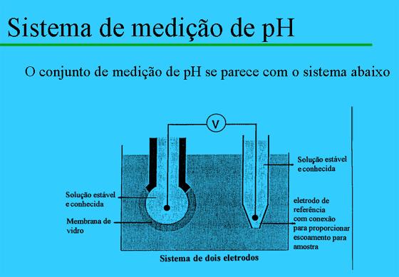 Sistema de Mediçao de pH