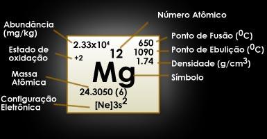 [Imagem: magnesio.jpg]