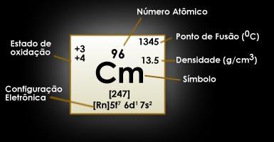 Tabela Periódica - Curio - Cm